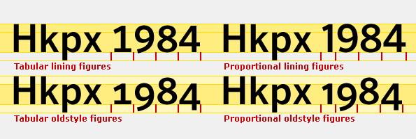 typography-numerals